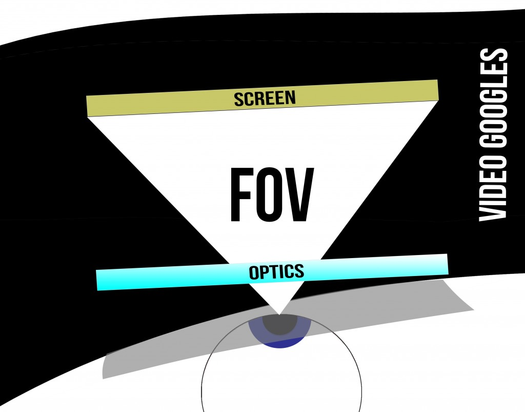 FOV illustration