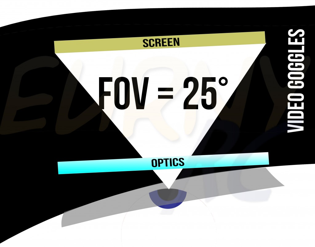 FOV =25°