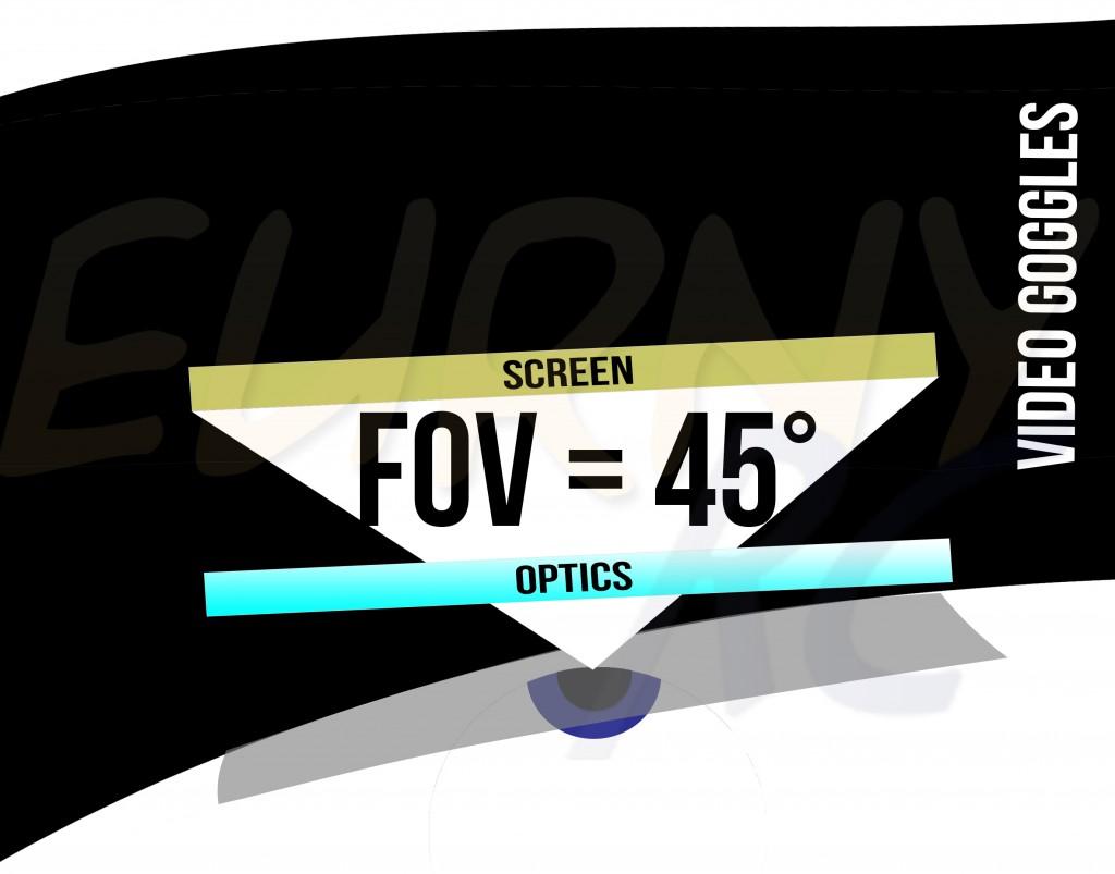 FOV =45°